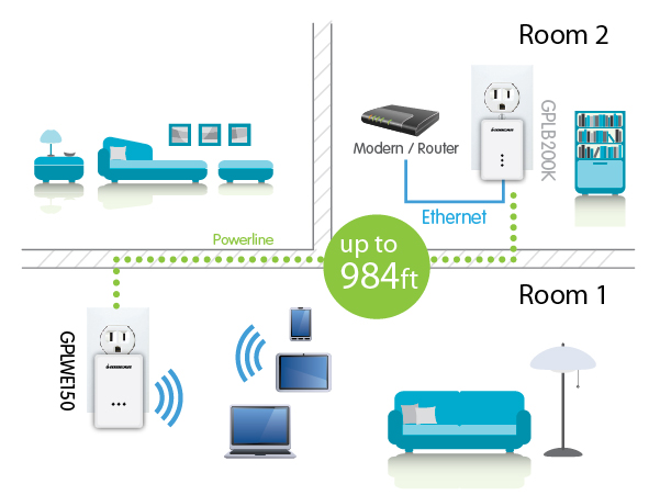 Iogear Gplwekit Powerline Wi Fi Extender Kit
