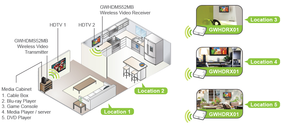 to switch and independently select any of the 5 sources between 2  hdtvs, creating 2 completely different video zones, making this one of the  biggest
